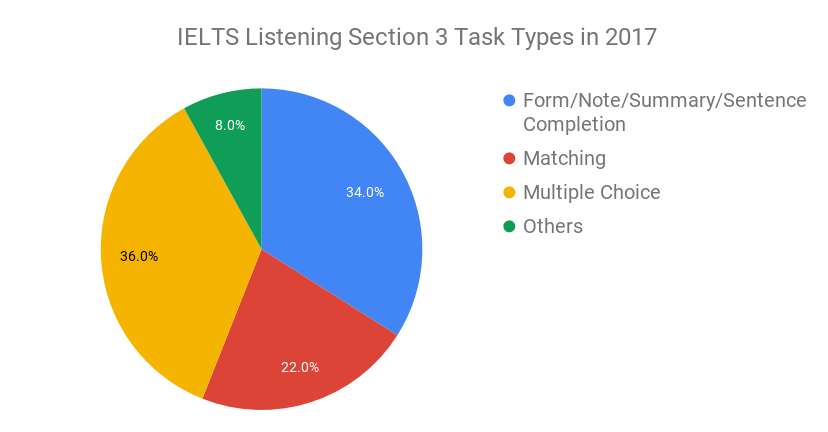 IELTS Listening Practice Test - IELTS Listening Tips & Sample Test