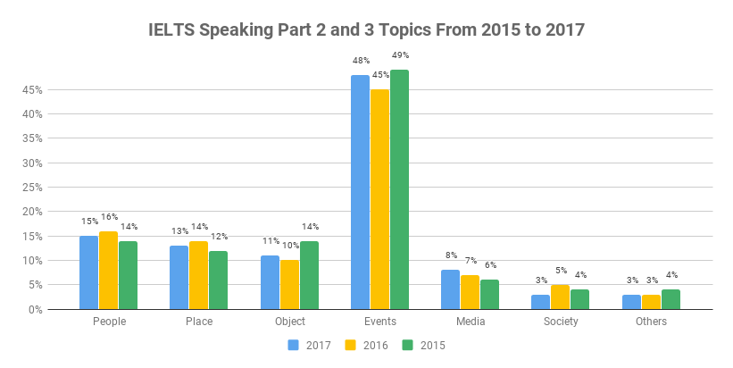 IELTS Speaking Test - IELTS Speaking Topics, Questions