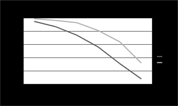 IELTS academic writing chart
