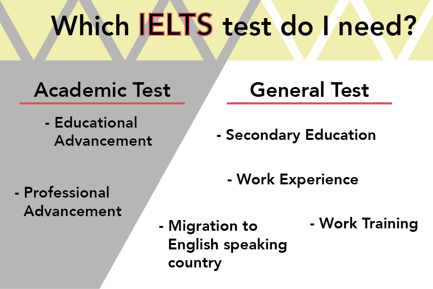Which IELTS do I need