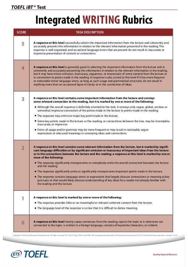 Understanding TOEFL Speaking and Writing Scores | BestMyTest